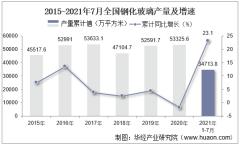 2021年1-7月全国钢化玻璃累计产量34713.8万平方米,7月同比增长10.6%
