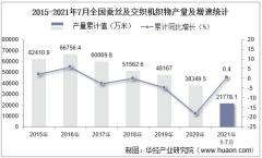 2021年1-7月全国蚕丝及交织机织物累计产量21778.1万米,7月同比下降2.9%