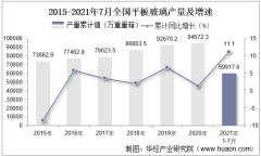 2021年1-7月全国平板玻璃累计产量59917.6万重量箱,7月同比增长12.3%