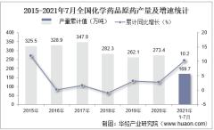 2021年1-7月全国化学药品原药累计产量169.7万吨,7月同比增长5%