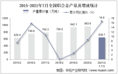 2021年1-7月全国铝合金累计产量639.7万吨,7月同比增长4%