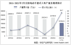 2021年1-7月全国电动手提式工具累计产量15762.9万台,7月同比增长15.2%
