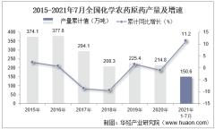 2021年1-7月全国化学农药原药累计产量150.6万吨,7月同比增长3.6%