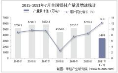 2021年1-7月全国铝材累计产量3478万吨,7月同比增长5.3%
