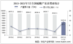 2021年1-7月全国硫酸累计产量5370.5万吨,7月同比增长4.7%