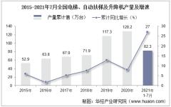 2021年1-7月全国电梯、自动扶梯及升降机累计产量82.3万台,7月同比增长15.6%