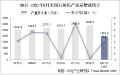 2021年8月份全国石油焦产量为238.9万吨,同比下降0.5%