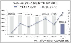 2021年1-7月全国水泥累计产量135303.5万吨,7月同比下降6.5%