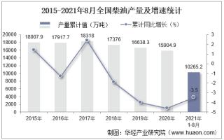 2021年8月份全国柴油产量为1314.5万吨,同比下降7.5%
