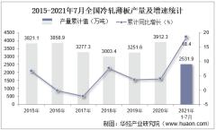 2021年1-7月全国冷轧薄板累计产量2531.9万吨,7月同比下降1.5%