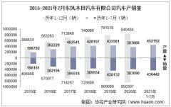 2021年7月东风公司东风本田汽车有限公司汽车产销量、产销差额及各车型产销结构统计分析
