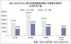 2021年7月上汽集团上海汽车集团股份有限公司乘用车郑州分公司汽车产量及各车型产量统计分析