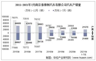 2021年7月上汽集团南京依维柯汽车有限公司汽车产销量、产销差额及各车型产销结构统计分析
