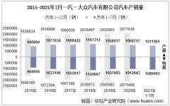 2021年7月中国一汽一汽-大众汽车有限公司汽车产销量、产销差额及各车型产销结构统计分析