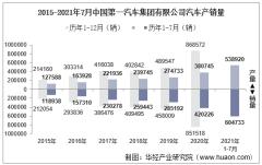 2021年7月中国一汽中国第一汽车集团有限公司汽车产销量、产销差额及各车型产销结构统计分析