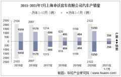 2021年7月上汽集团上海申沃客车有限公司汽车产销量及各车型产销结构统计分析