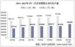 2021年7月中国一汽—汽丰田销售公司汽车产量及各车型产量统计分析