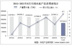 2021年8月份全国水泥产量为21516.7万吨,同比下降5.2%