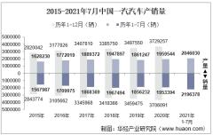 2021年7月中国一汽汽车产销量、产销差额及各车型产销结构统计分析