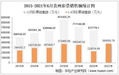 2021年1-6月贵州彩票销售额为380058.78万元,占全国的比重为2.13%