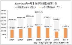 2021年1-6月宁夏彩票销售额为143470.28万元,占全国的比重为0.8%
