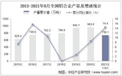 2021年8月份全国铝合金产量为95万吨,同比增长4.7%