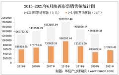 2021年1-6月陕西彩票销售额为576066.49万元,占全国的比重为3.23%