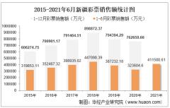2021年1-6月新疆彩票销售额为411588.61万元,占全国的比重为2.31%