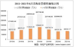 2021年1-6月青海彩票销售额为88930.17万元,占全国的比重为0.5%