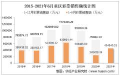 2021年1-6月重庆彩票销售额为454640.33万元,占全国的比重为2.55%