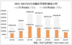 2021年1-6月西藏彩票销售额为82026.93万元,占全国的比重为0.46%