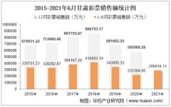 2021年1-6月甘肃彩票销售额为290918.11万元,占全国的比重为1.63%