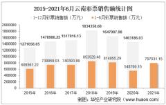 2021年1-6月云南彩票销售额为797031.15万元,占全国的比重为4.47%