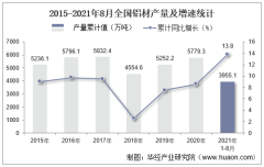 2021年8月份全国铝材产量为509.7万吨,同比增长4.6%