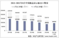 2021年8月中国液晶显示板出口数量、出口金额及出口均价统计