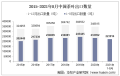 2021年8月中国茶叶出口数量、出口金额及出口均价统计