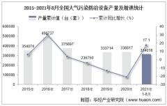 2021年8月份全国大气污染防治设备产量为36489台(套),同比下降8.5%