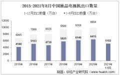 2021年8月中国液晶电视机出口数量、出口金额及出口均价统计
