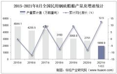 2021年8月份全国民用钢质船舶产量为234万载重吨,同比增长3.1%