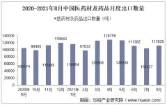 2021年8月中国医药材及药品出口数量、出口金额及出口均价统计