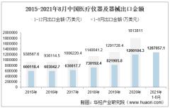 2021年8月中国医疗仪器及器械出口金额情况统计