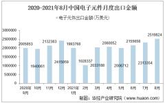 2021年8月中国电子元件出口金额情况统计