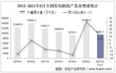 2021年8月份全国发电机组产量为1365.3万千瓦,同比增长25.2%