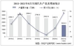 2021年8月份全国汽车产量为173.4万辆,同比下降19.1%