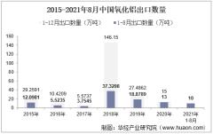 2021年8月中国氧化铝出口数量、出口金额及出口均价统计