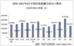 2021年8月中国包装机械出口数量、出口金额及出口均价统计