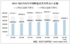 2021年8月中国眼镜及其零件出口金额情况统计