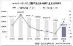 2021年8月份全国移动通信手持机产量为13316.2万台,同比下降7.2%