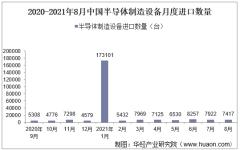 2021年8月中国半导体制造设备进口数量、进口金额及进口均价统计