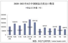 2021年8月中国制盐出口数量、出口金额及出口均价统计